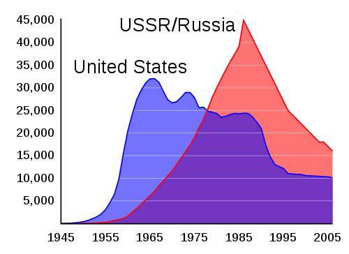US-USSR nuclear stockpile